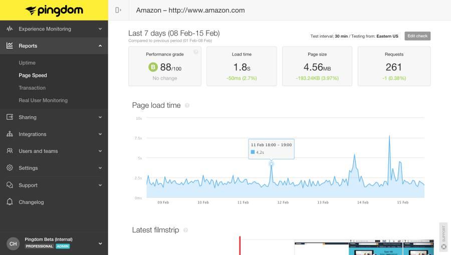 Pingdom Amazon ecommer website speedtest