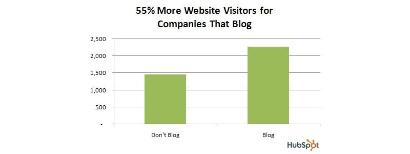 Companies Blog Statistics