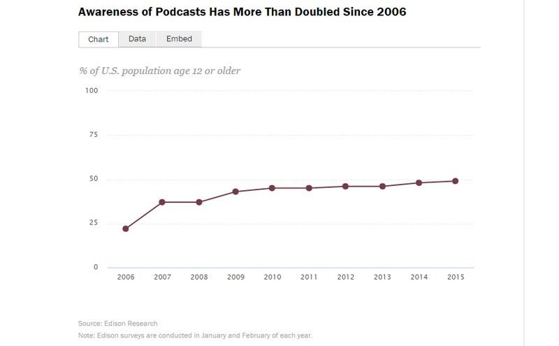 Podcast Awareness Graph