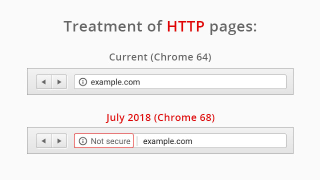 Non SSL Site Google Warning After July,18