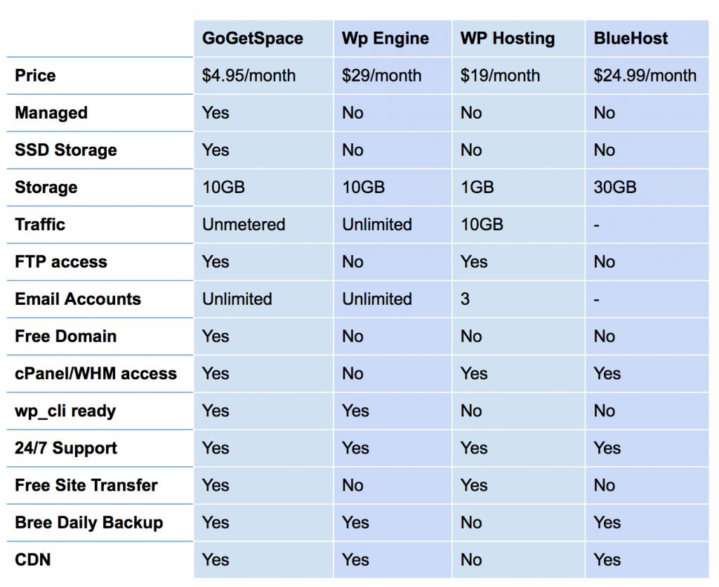 compare WordPress hosting