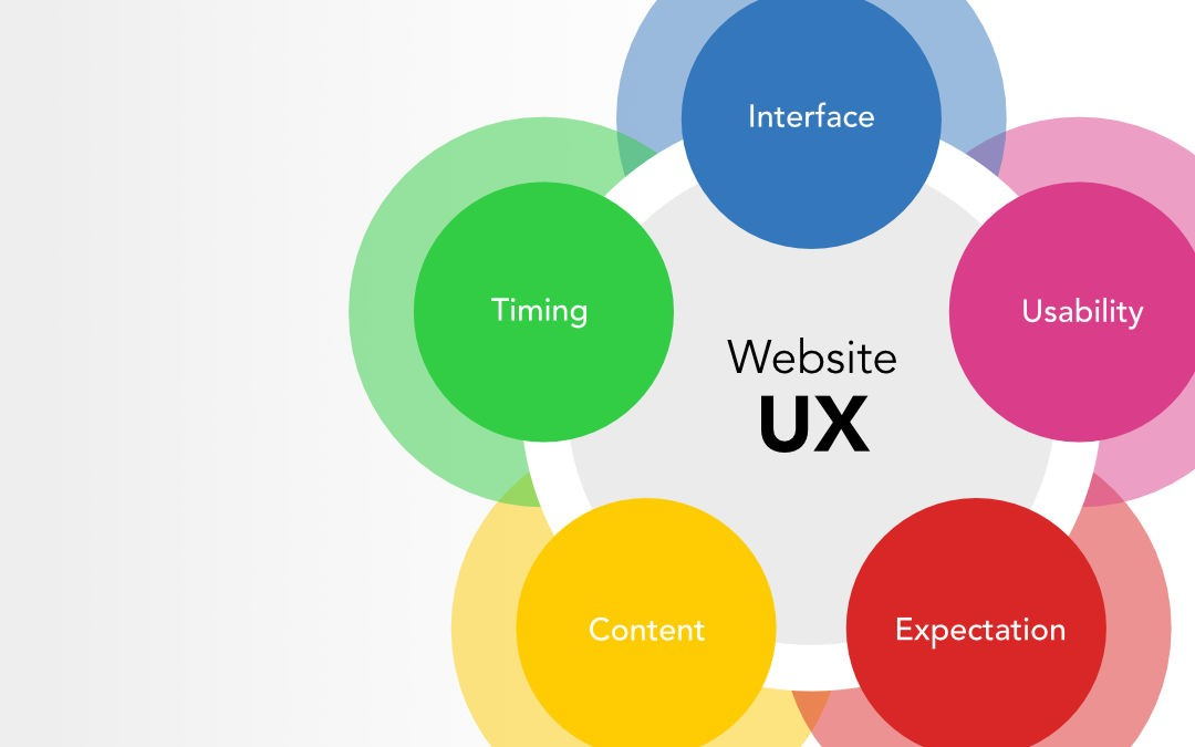 how to improve UX