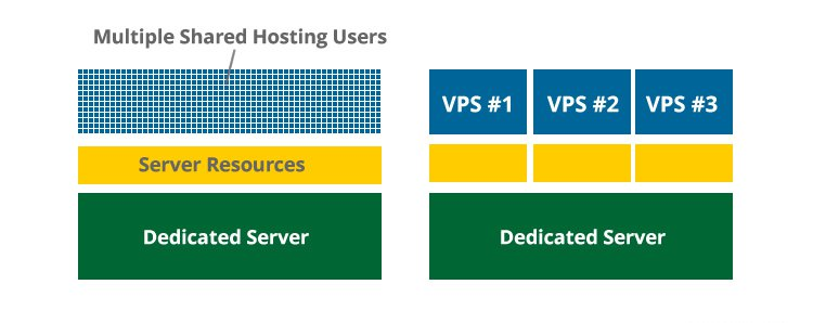 VPS Hosting is resourceful