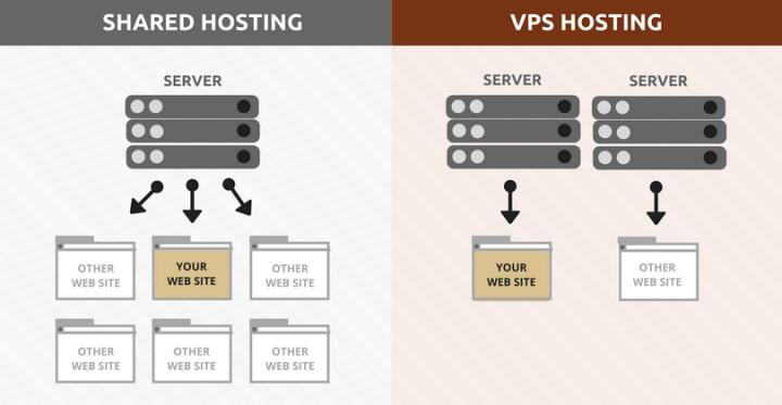 VPS Hosting vs. Shared Hosting