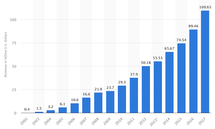 Google Revenue Over Years