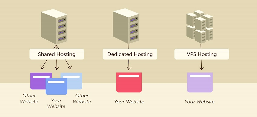 types of different web hosting