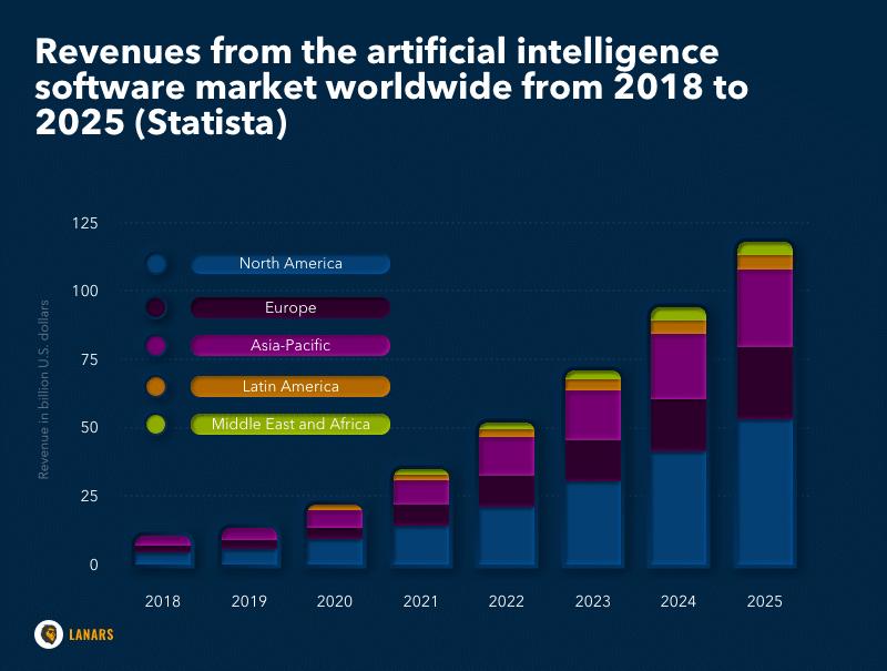 Revenue from AI market