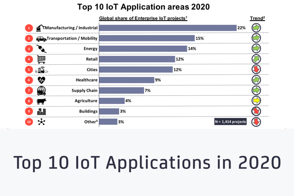 Top IoT application in 2020
