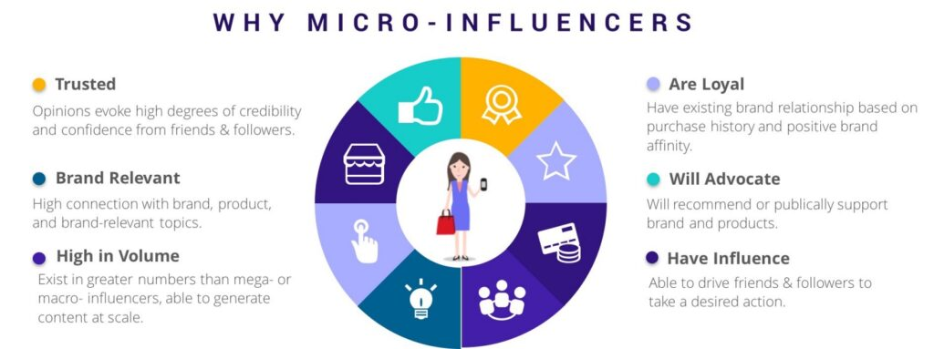 Social micro influencers