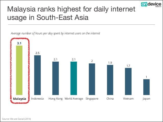 Malaysia's hike in internet usage