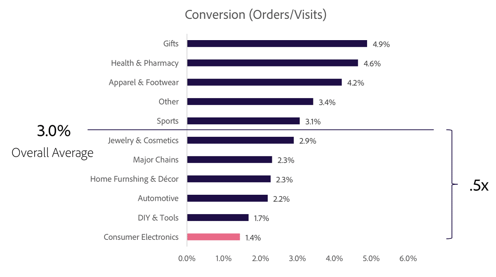 Ecommerce conversion rates by sector
